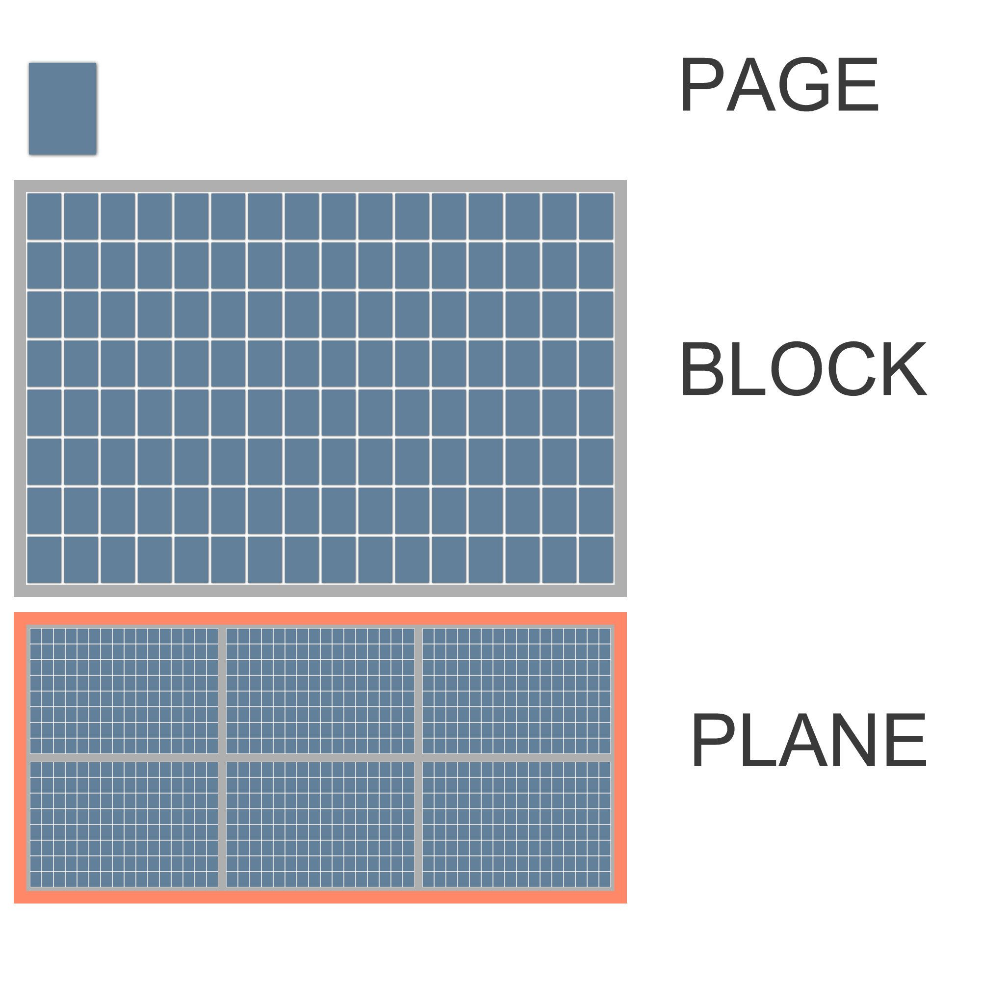 Mange bit blir én page, 128 pages blir en blokk, mange blokker blir en plane. Mange planes blir en minnebrikke. Klikk for større versjon