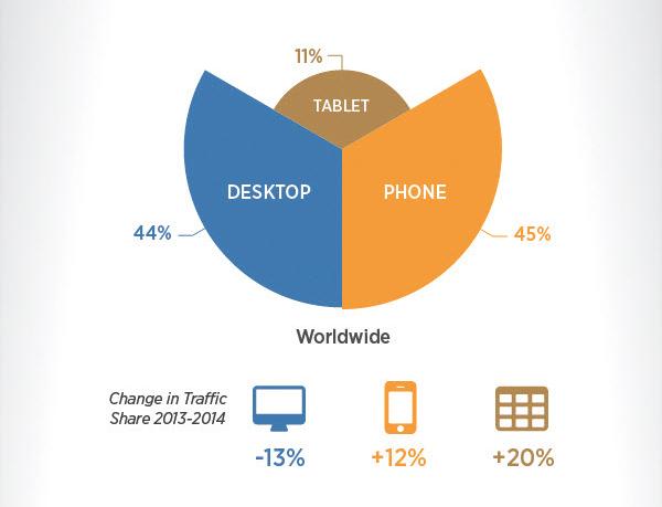 Oversikt over fordelingen av trafikken fra mobiltelefoner (45 prosent), nettbrett (11 prosent) og datamaskiner (44 prosent). Foto: Pornhub