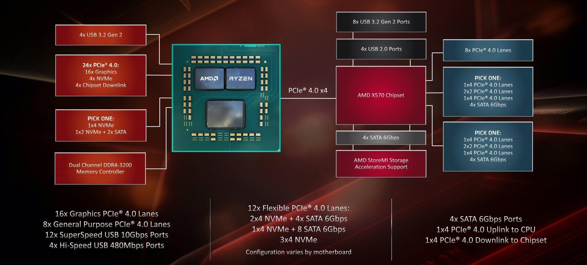 AMDs X570-plattform.