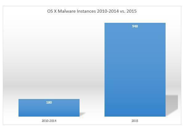 Søylen til høyre viser hvor mye OS X-skadevare som ble oppdaget i 2015 i forhold til de fem foregående årene til sammen. Foto: bit9