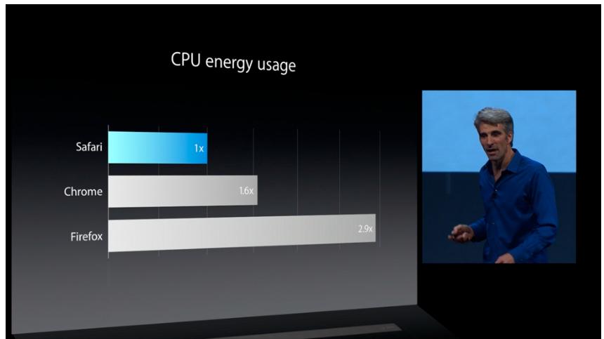 Apple skryter overraskende mye av ressursbruk.Foto: Apple