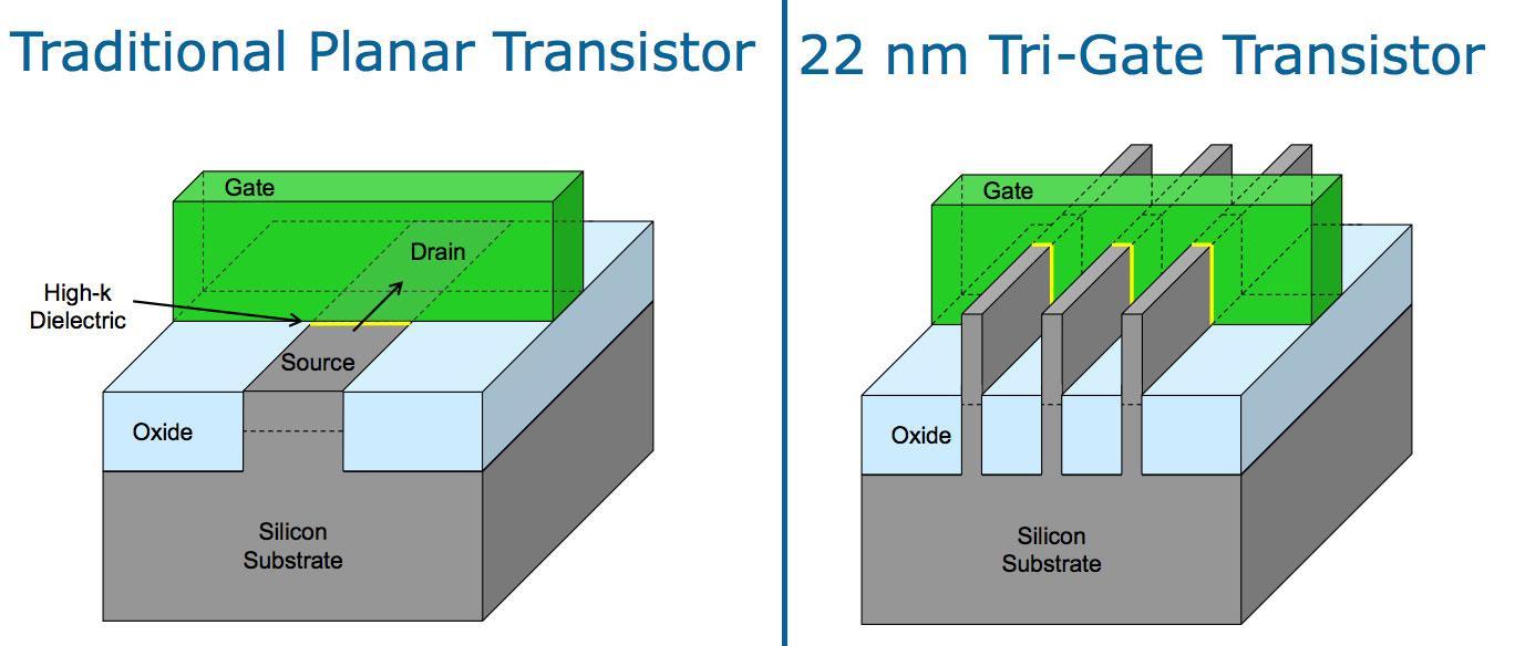 Vanlig transistor til venstre, 3D Tri-Gate til høyre