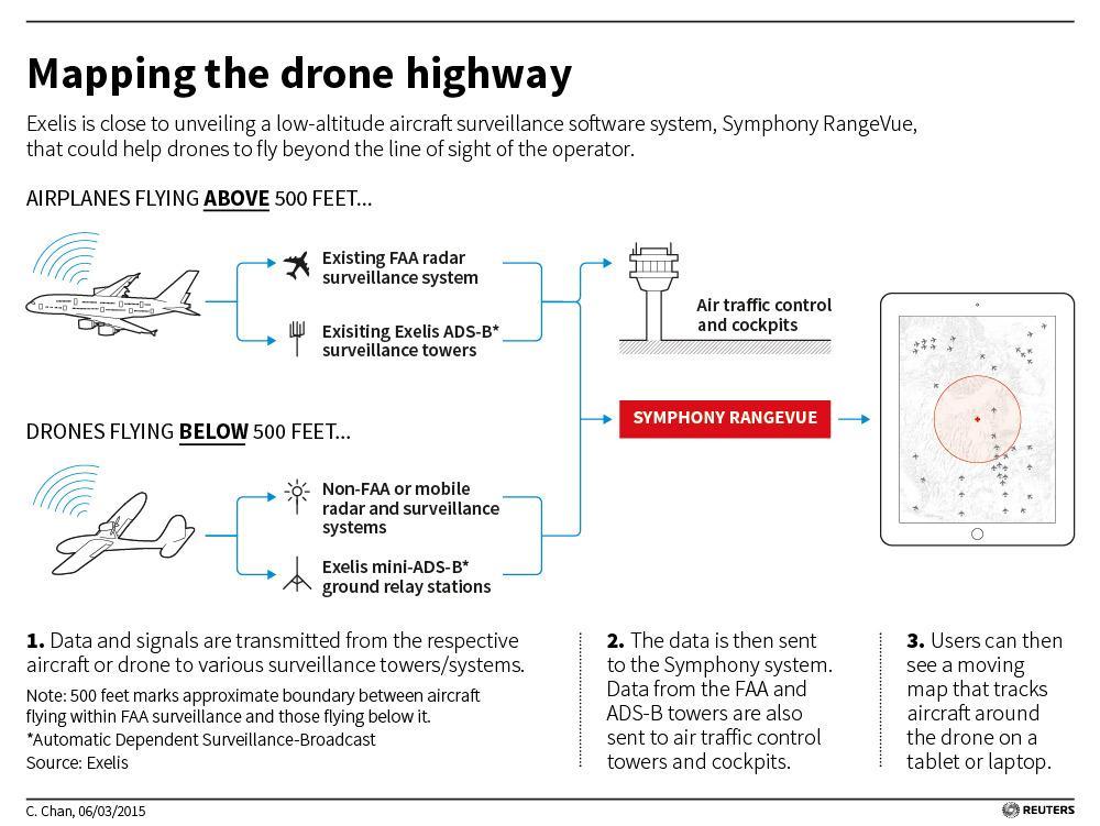 Illustrasjon av hvordan systemet vil fungere. Klikk for større bilde. Foto: Reuters