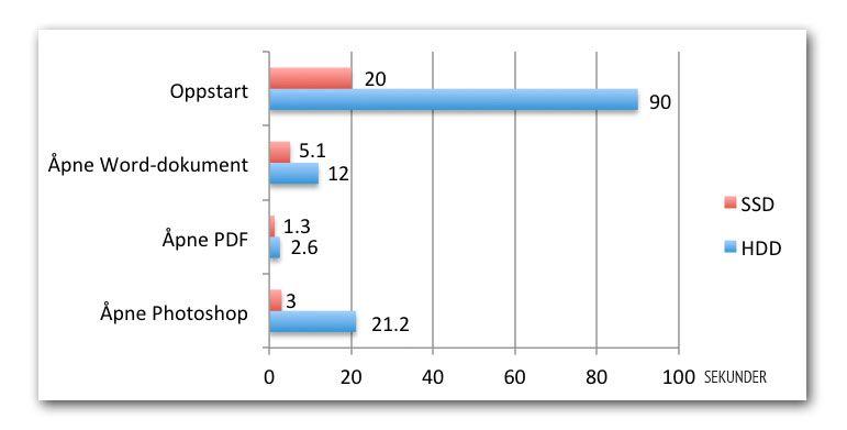 Sjekk hvor mye tid vi sparte på en rekke oppgaver, bare ved å bytte fra harddisk til SSD i en Mac.
