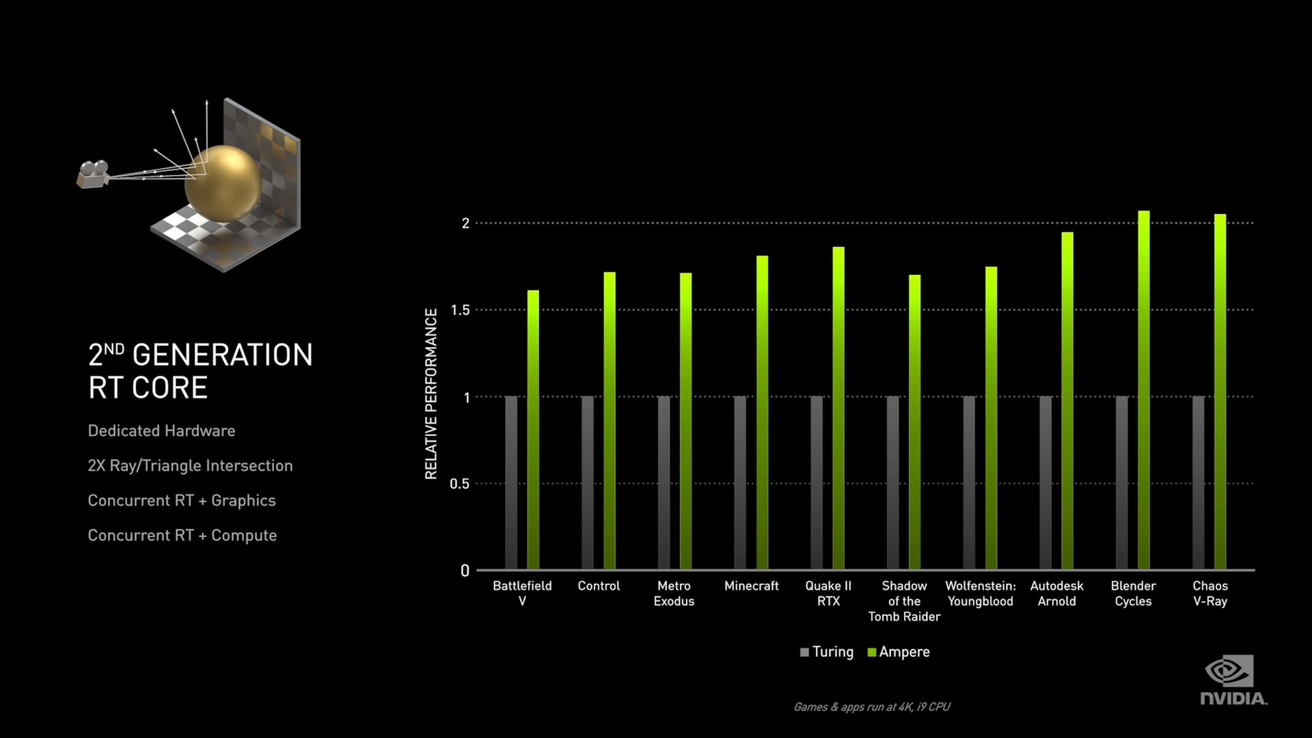 2. generasjon RT-kjerner skal ifølge Nvidia levere 1,7x høyere ytelse enn første generasjon som benyttes i Turing-baserte RTX 20-kort.
