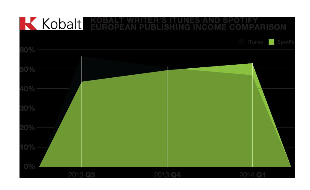 iTunes vs. Spotify.Foto: Kobalt