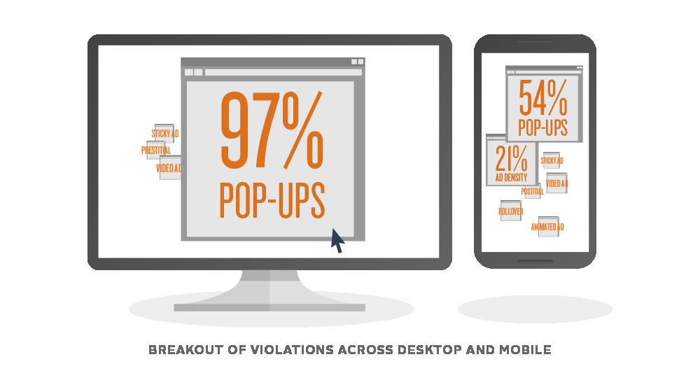 På PC utgjør popup-reklamene hele 97 prosent av de plagsomme annonsene, ifølge Google..