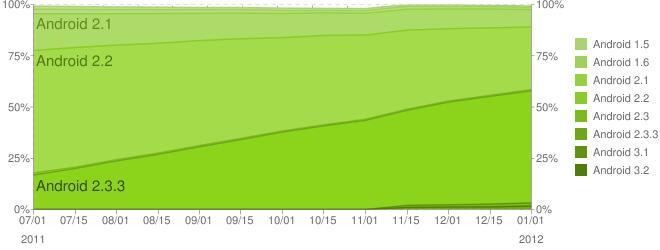 Grafen viser fordelingen av de ulike Android-versjonene siden 1. juli 2011 og ut året. Gingerbread vokser raskt, mens Honeycomb og Ice Cream Sandwich foreløpig knapt er synlig på grafen. (Kilde: Google)