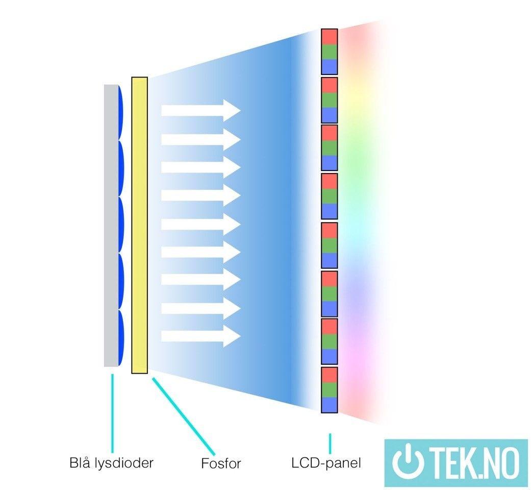 Med tradisjonell LED-belysning gjør fosfor-belegget at lyset som når panelet er hvitt. Foto: Niklas Plikk / Tek.no