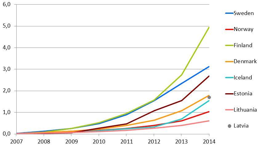 Grafene viser mobildataforbruket målt i gigabyte per måned i Norden og Baltikum (klikk for større bilde). Foto: Nkom (skjermdump)