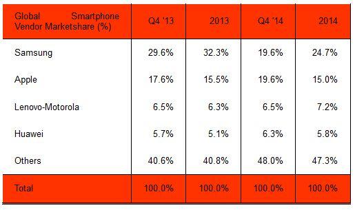 Andel i prosent. Foto: Strategy Analytics
