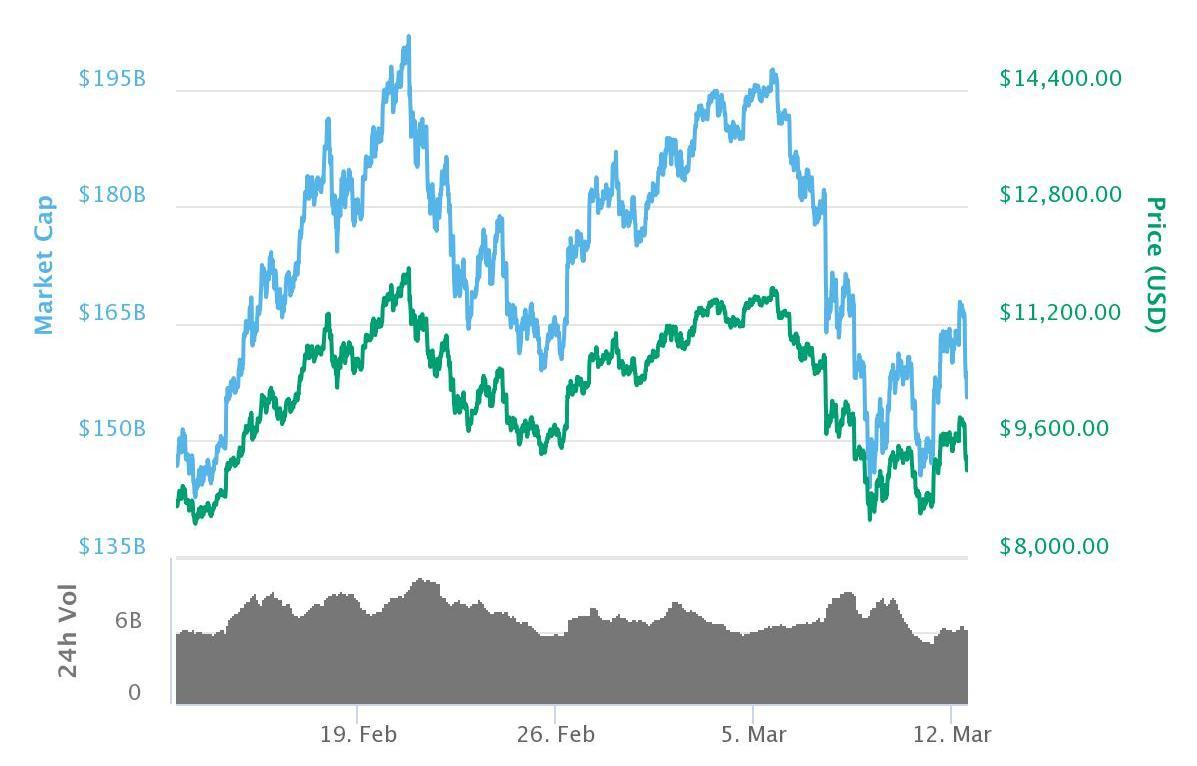Bitcoin-verdien svinger voldsomt, og derfor er det vanskelig å spå lønnsomheten fremover. Dette er verdi-utviklingen den siste måneden.