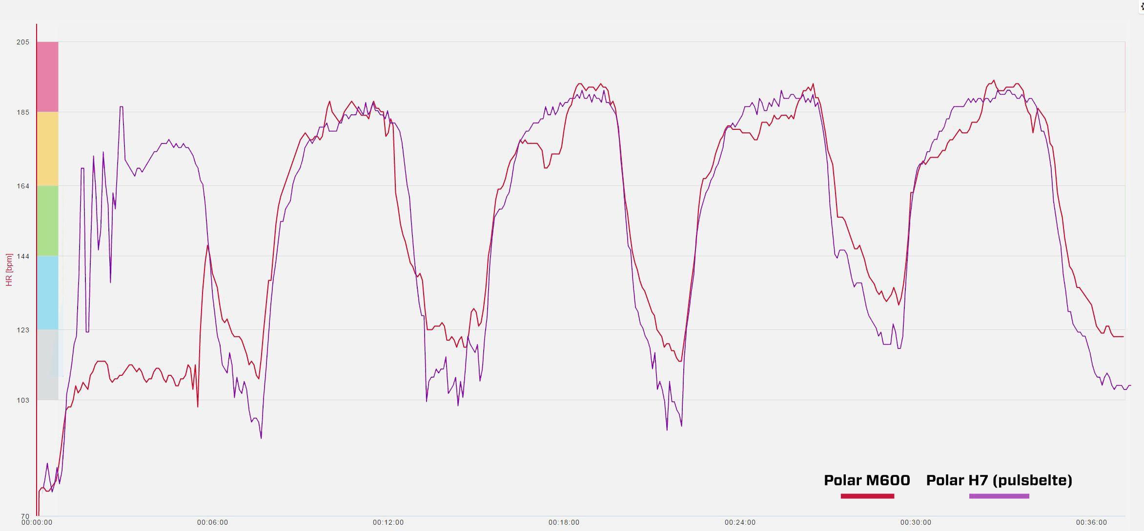 Polar M600 i rødt, pulsbeltemåling med Polar H7 i lilla. Legg merke til de oppadgående kurvene på hver intervall.