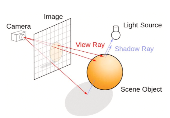 Stralesporing i Turing fungerer ved at straler skytes ut fra ditt synspunkt for a se om de treffer lyskilder. Ikke omvendt, som ville gitt en umulig og ikke minst irrelevant mengde straler a holde rede pa.