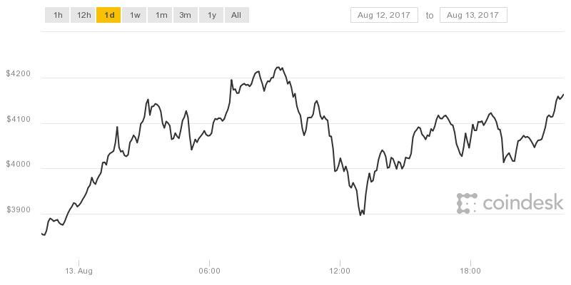Bitcoin fortsetter oppturen og ligger nå på over 4000 dollar..