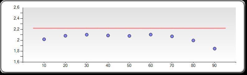 Gamma-målingene for «Standard» viser et bilde som generelt er for lyst.Foto: Ole Henrik Johansen / Tek.no