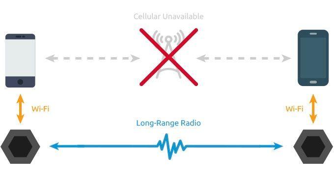 Enheten bruker langdistanse-radiobølger til å kommunisere med der det ikke finnes mobildekning, og kobler seg til mobilen din via Wi-Fi.