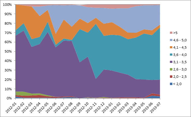 Grafen viser utvikling i skjermstørrelse hos mobiltelefonene NetCom har solgt.
