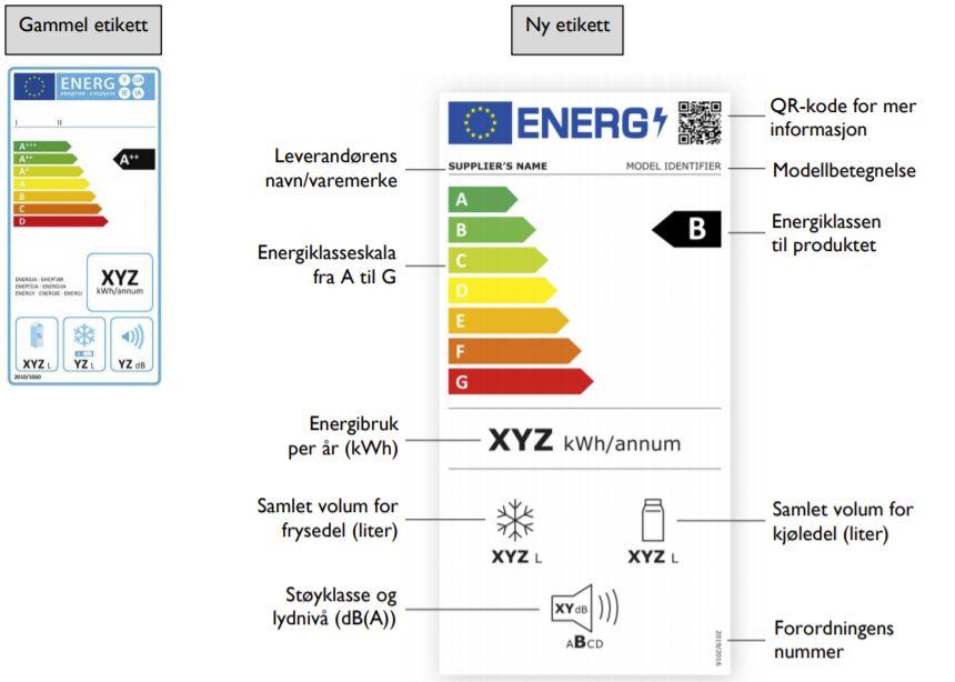 Slik illustrerer NVE forskjellen på gammel og ny merking av kategorien kjøleskap.