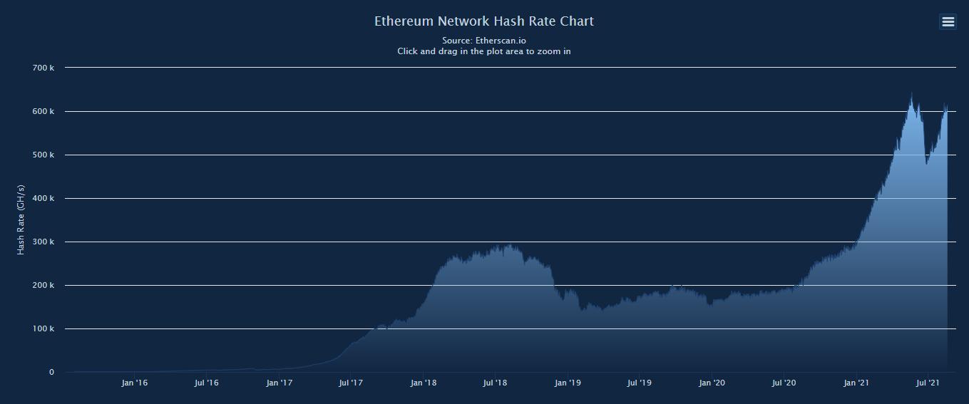 Mengden datakraft som brukes på mining av Ethereum, en av de stadig lønnsomme kryptovalutaene, er igjen på vei opp etter en kraftig dipp i sommer.