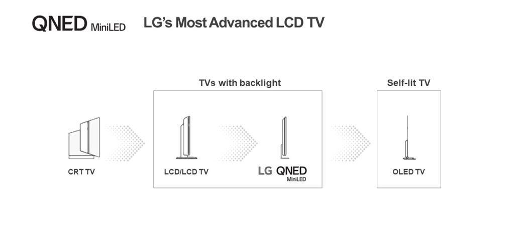 LG gjør det klart at de fortsatt ser på LCD som en mellomstasjon til OLED - selv med mini-LED-teknologi.