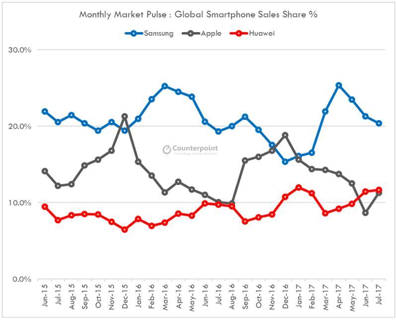 Marginene er ikke store, men Huawei har foreløpig gått forbi Apple på mobilmarkedet..