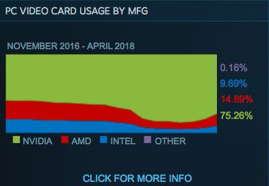 Nvidia eier markedet og innehar de 14 første plassene på Steams toppliste. Men AMD er på gang i det minste.
