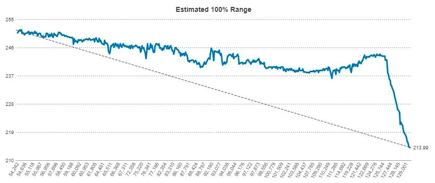Slike grafer finnes det mange av på ulike forum rundt omkring. De indikerer at noe har skjedd veldig fort med batterikapasiteten til Tesla Model S-biler i det siste. Tallene på den vannrette aksen forteller om antall miles kjørt, den loddrette aksen om rekkevidden bilen opplyser.
