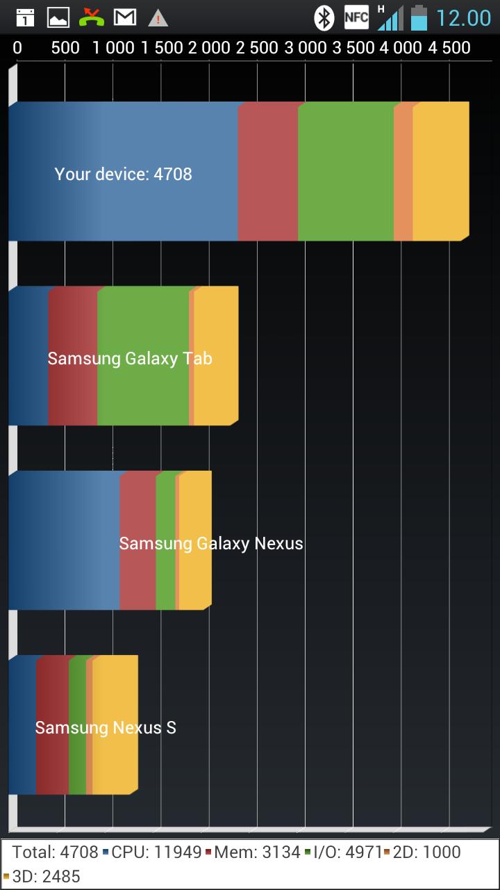 LG Optimus 4X scorer bra i Quadrant.