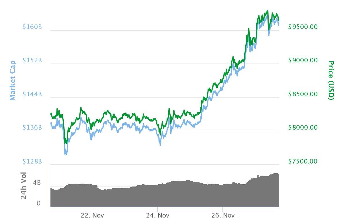 Bitcoin-utviklingen den siste uken. Det går fremdeles bare én vei, og nå er verdien over 10000 dollar. Bilde: CoinMarketCap