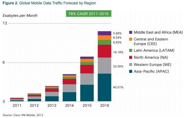 Veksten i datatrafikk fordelt på ulike regioner. Asia vil stå for 40 prosent av all datatrafikk i 2016.