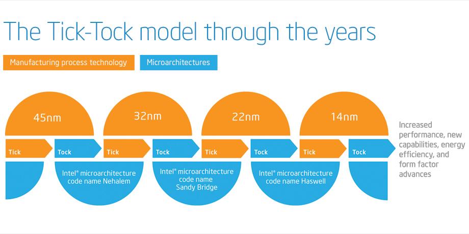 Intels tick tock-modell.Foto: Intel
