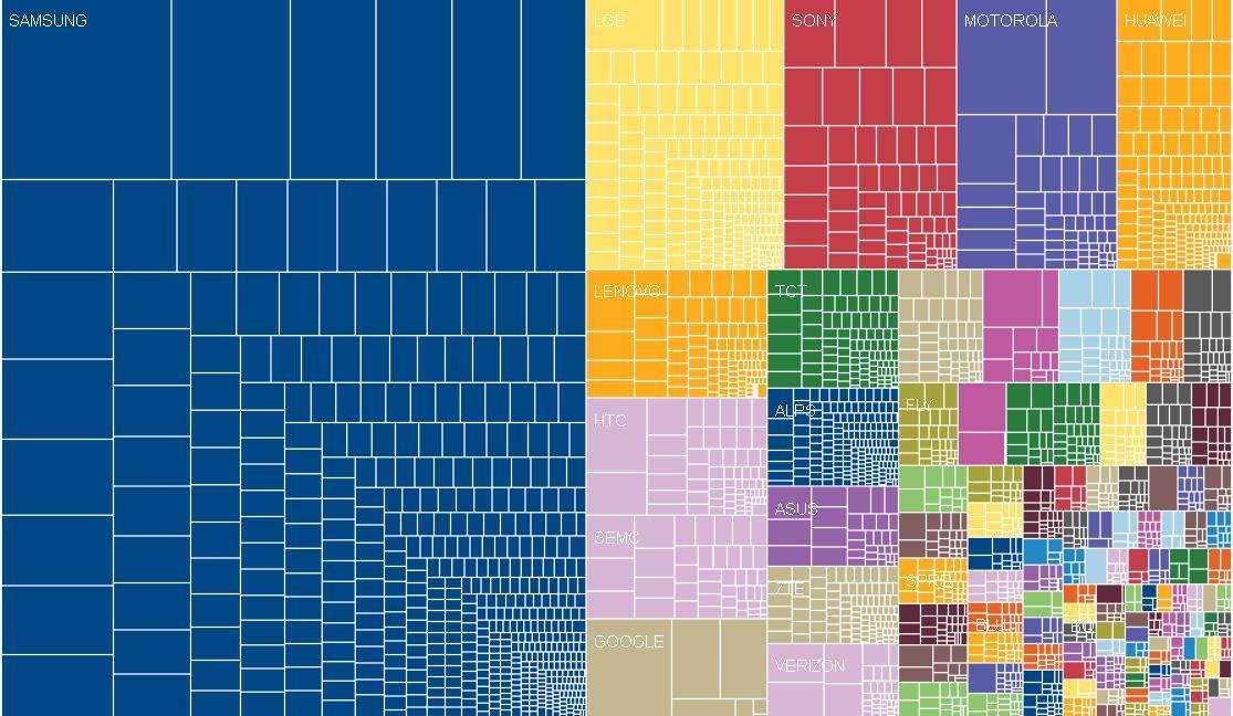 Slik ser OpenSignals visualisering av de mange merkevarene på Android-arenaen ut. I teksten som hører til oppgir de at Sony er på annenplass, med rett under fem prosent markedsandel.Foto: OpenSignal