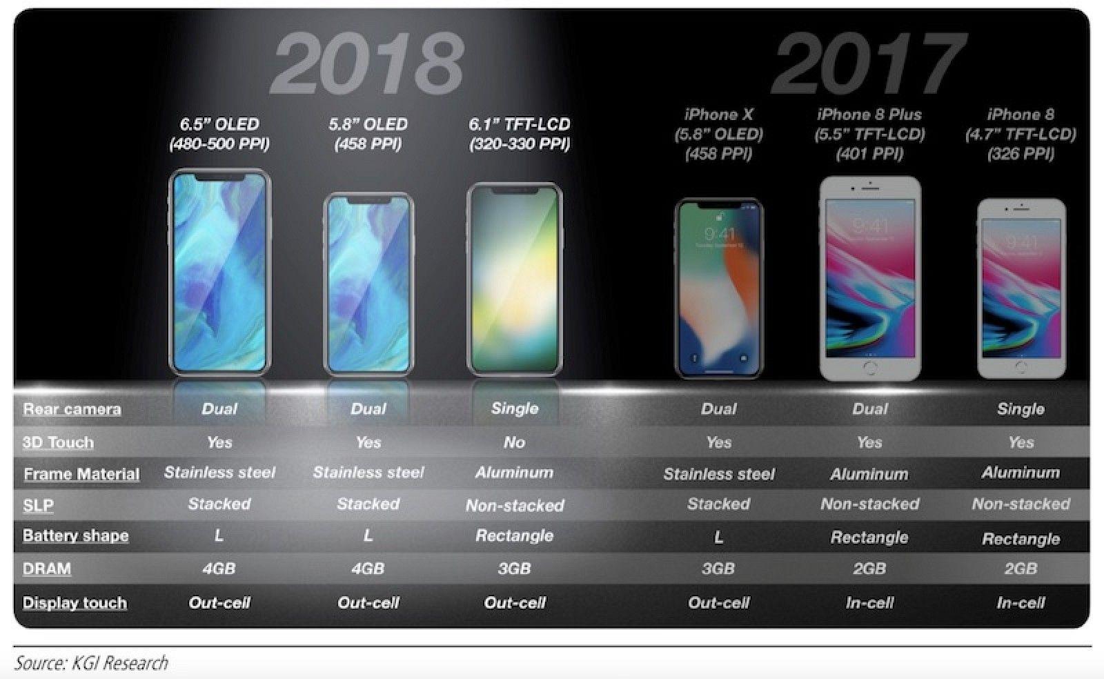 Her er modellene Ming-Chi Kuo mener vil bli Apples neste iPhone-modeller.