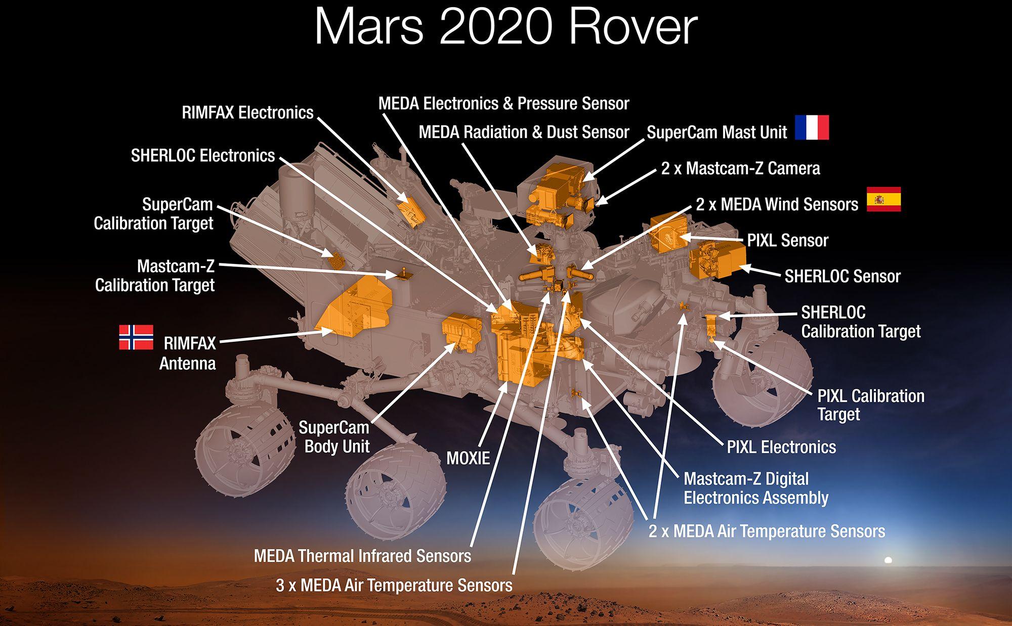 Norge bidrar på Mars 2020-roveren.