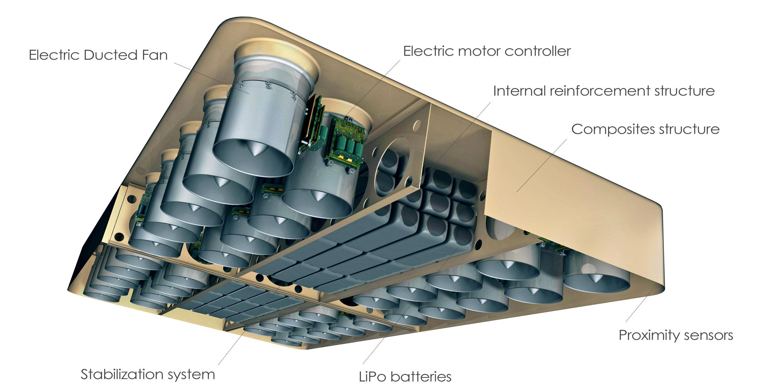 Svevebrettet benytter blant annet 36 propeller.