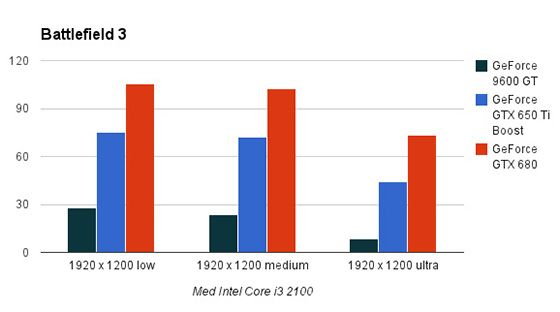 1920 x 1200 piksler med Intel Core i3 2100.