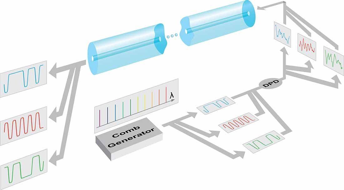 Skjematisk fremstilling av «frekvens-kammen». Foto: UC San Diego