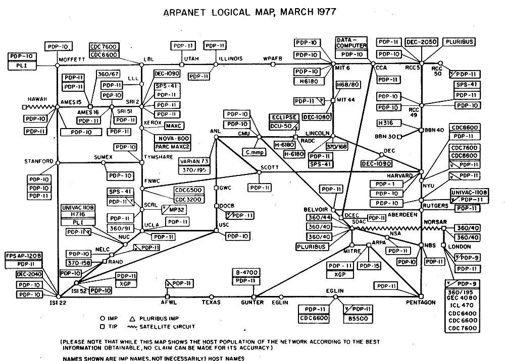 Dette er et kart over hele ARPANET i 1977. Et slikt kart over Internett i 2015 ville nok blitt litt større.