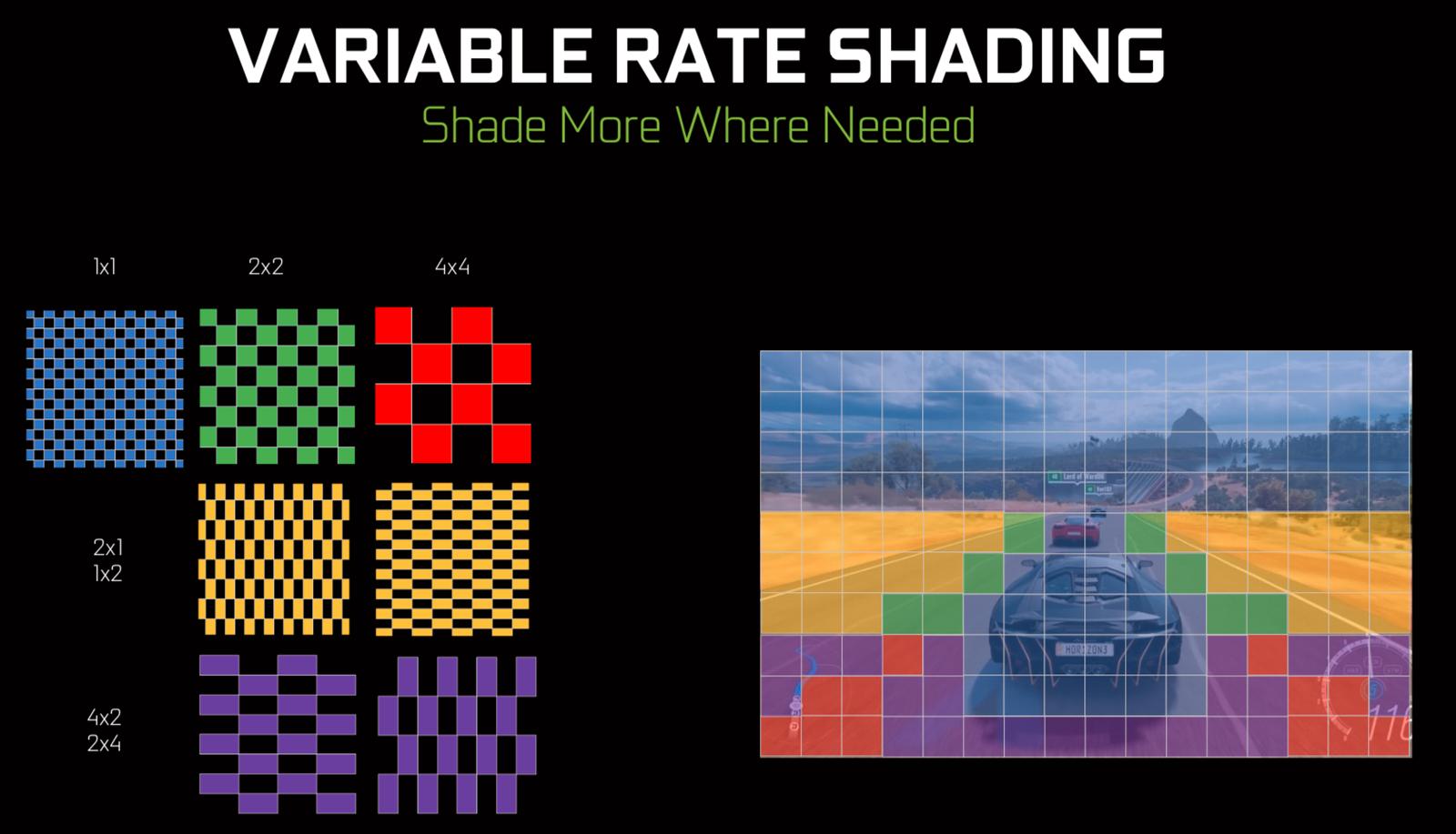 Bildet er lånt fra en tidligere sak om Nvidias bruk av Variable Rate Shading på PC. Her illustrerer de hvordan utviklere kan styre shadingen på bilen for hvert bilde, mens veien og grøfta i sidesynet bare shades på nytt for hver fjerde bilde ettersom de ikke skifter farge like ofte og er i bevegelse slik at du uansett ikke ser de små feilene.