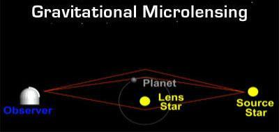 Et fenomen kalt gravitasjonell mikrolinsing gjør at en planet bøyer og forsterker lyset fra en stjerne i bakgrunnen. Foto: Wikipedia