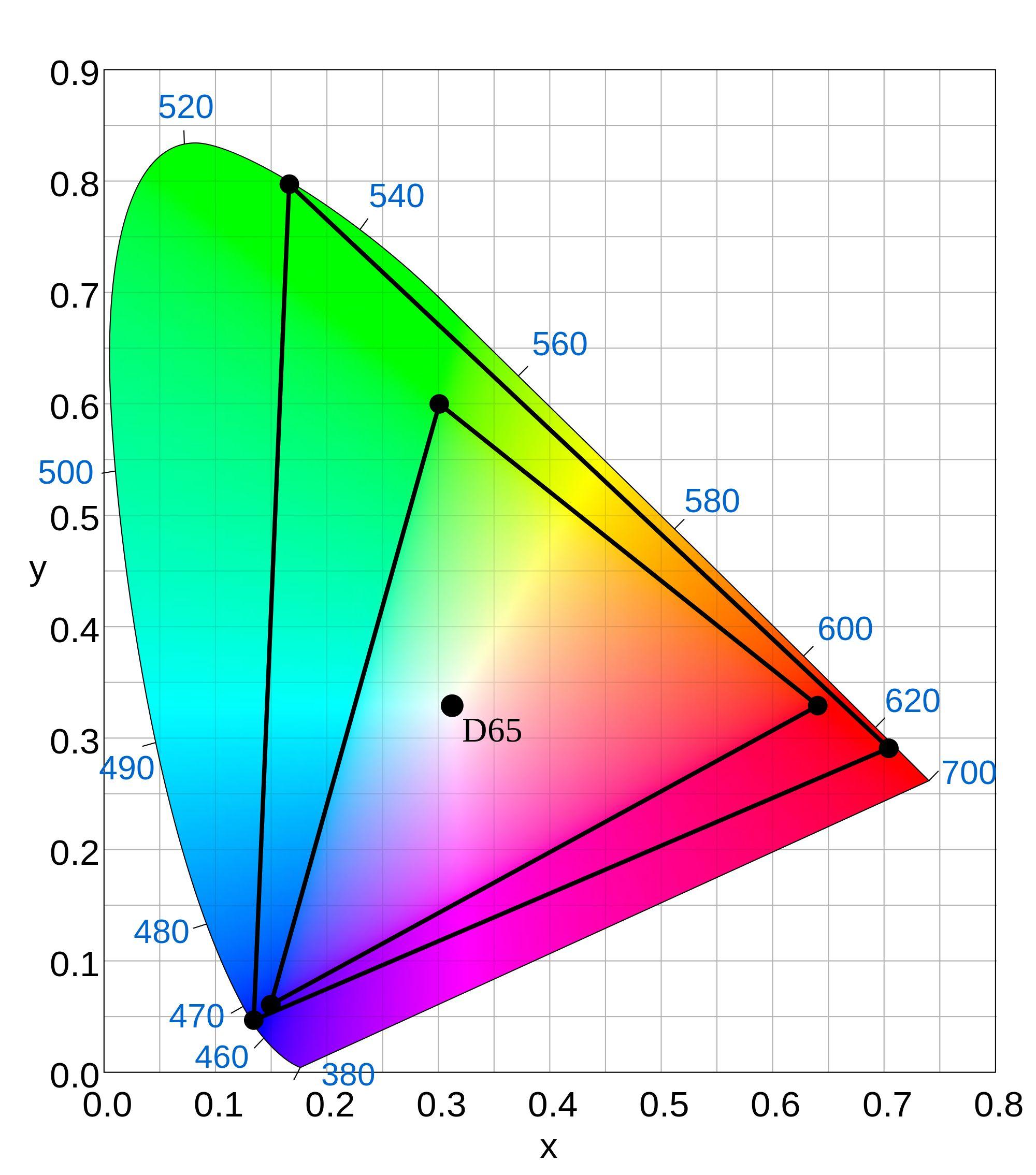 Dette diagrammet viser forskjellen i fargerommet mellom HD (liten trekant) og UHD (stor trekant).Foto: Sakurambo / Wikimedia Commons