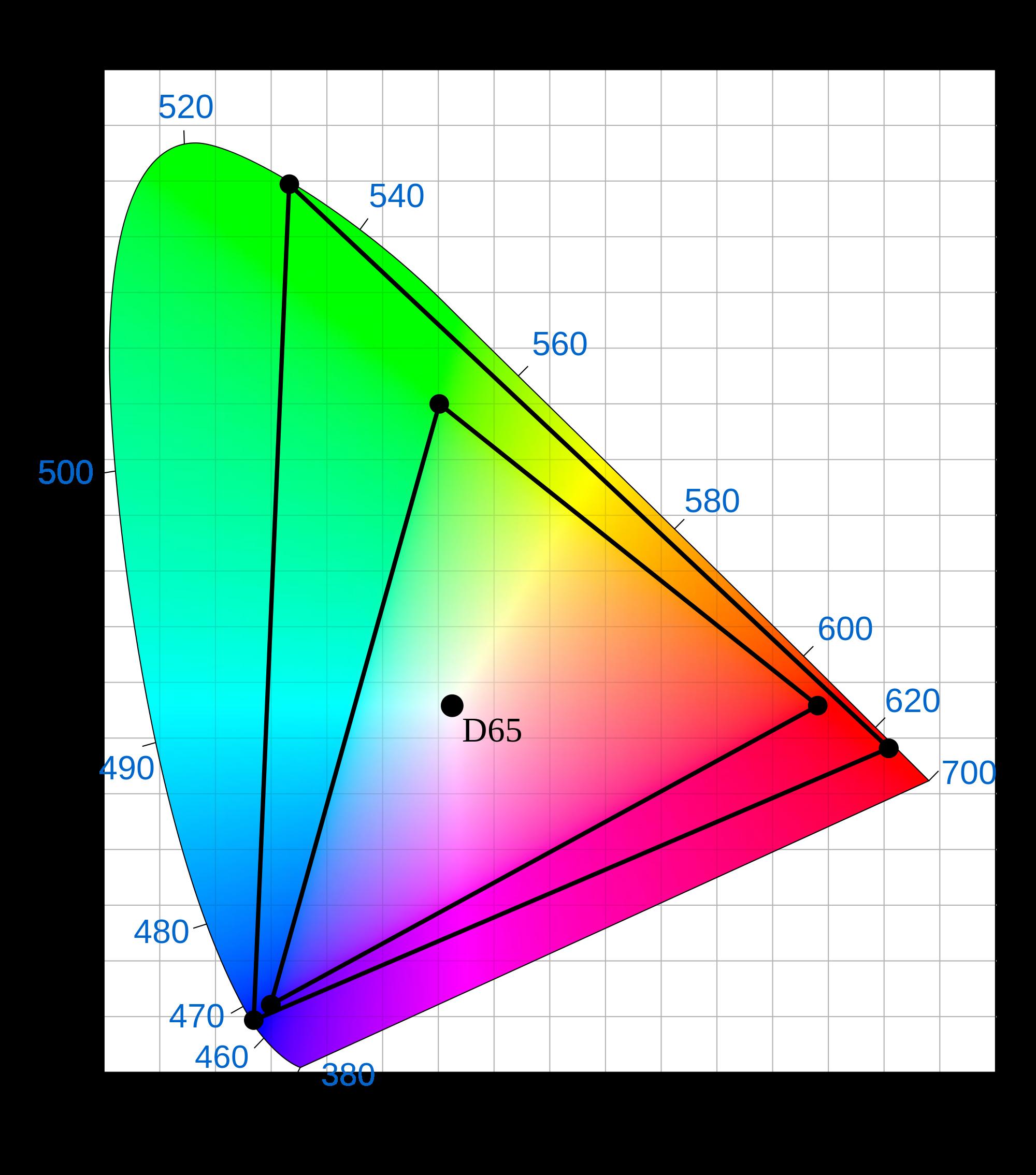 Den minste trekanten viser dagens fargespekter i HD. Den største hva den skal bli for 4K.Foto: Sakurambo / Wikimedia Commons