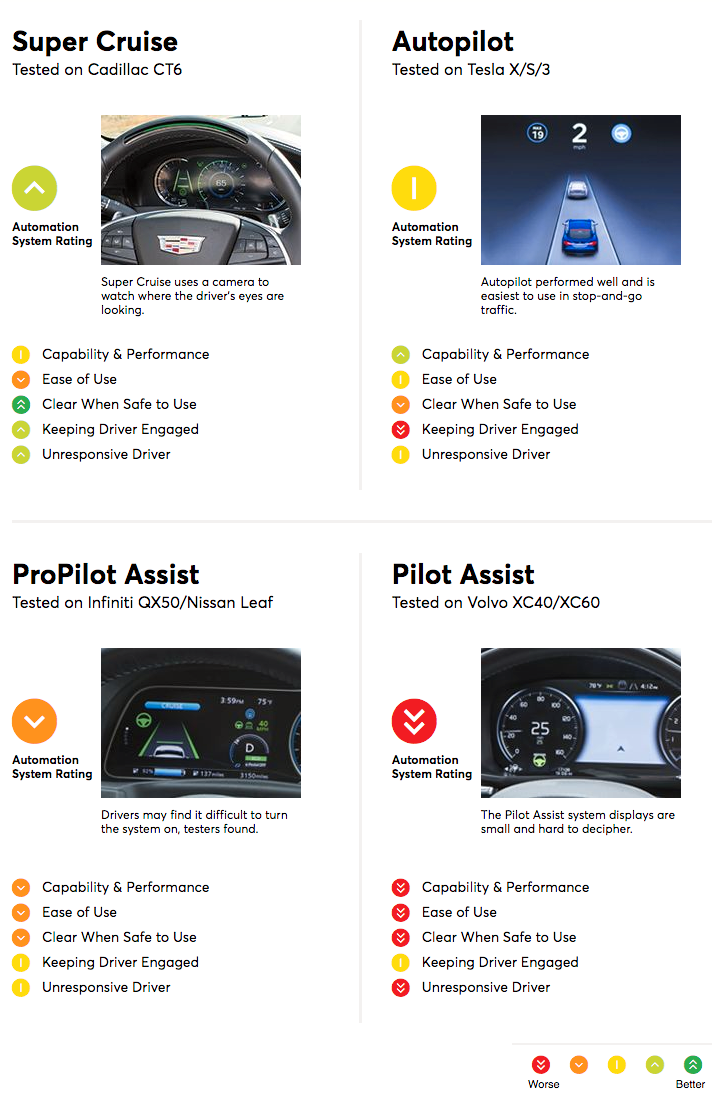 Slik rangerte Consumer Reports de ulike systemene.
