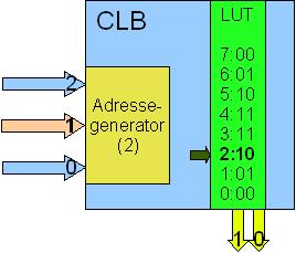 Forenklet oversikt over komponentene i en CLB i en CLB