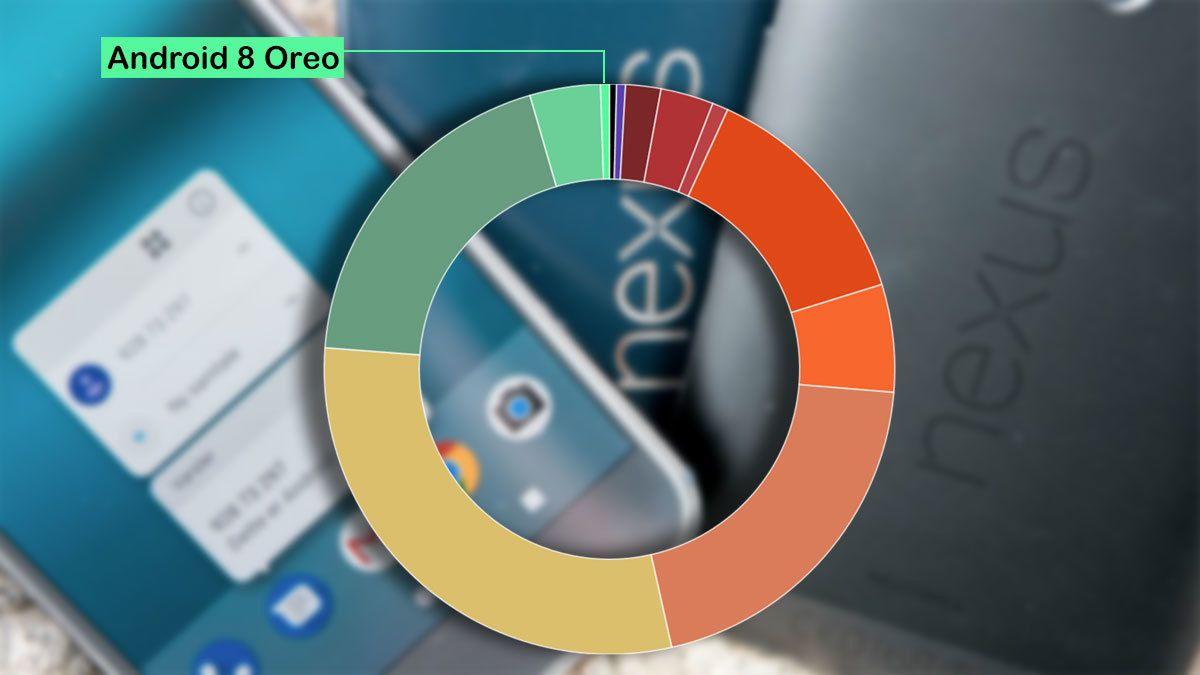 Bare 0,5 prosent bruker nyeste Android