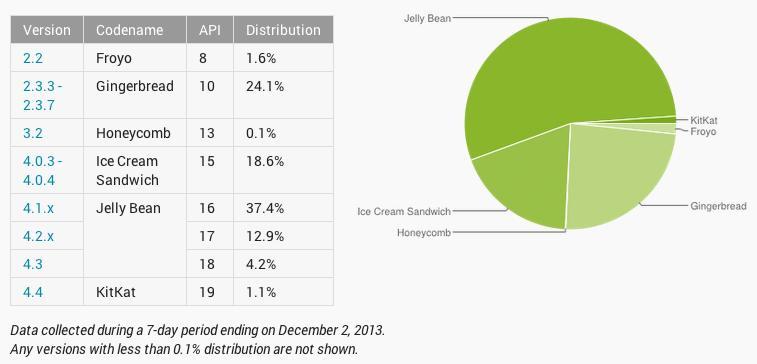 Undersøkelser av Googles økosystem har hele veien vist at det tar svært lang tid før nye Android-versjoner gjør seg gjeldende ute hos brukerne.Foto: Google