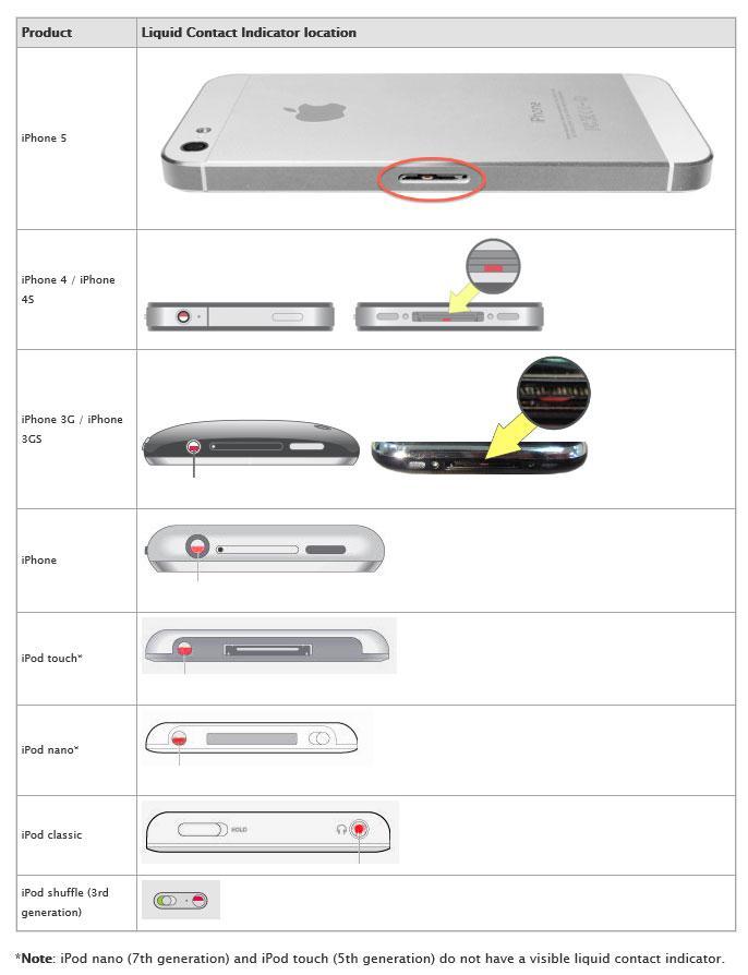 Her finner du fuktindikatoren på iPhone/iPod. Den skal være hvit, men skifter til rødt når den kommer i kontakt med fukt. Indikatoren kan være vanskelig å få øye på.Foto: Apple