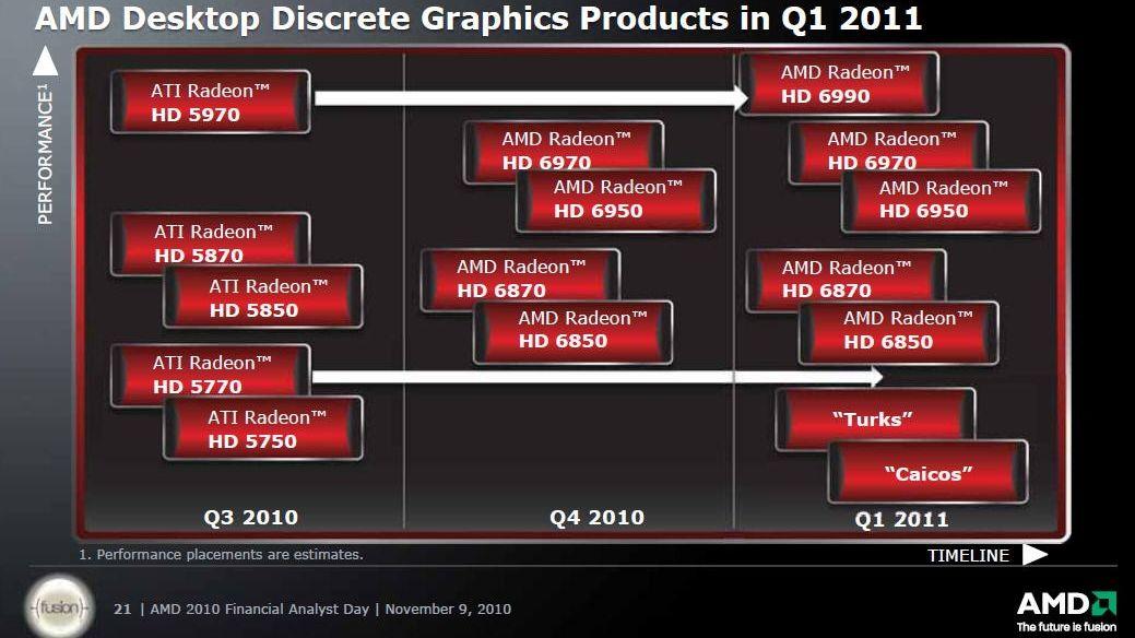 Radeon HD 6970 får avdukingsdato