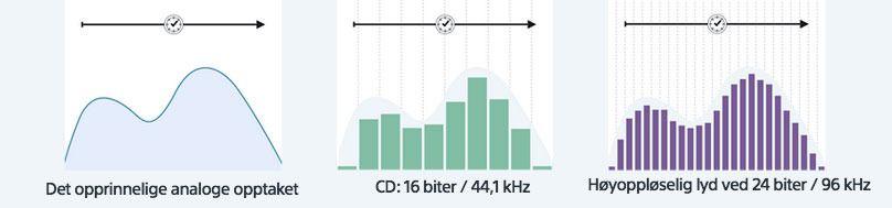 Slik forsøker Sony å forklare forskjellen på «vanlig» lydkvalitet og høyoppløslig lyd.Foto: Sony